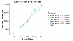 Russell Ranch Biomass Yield